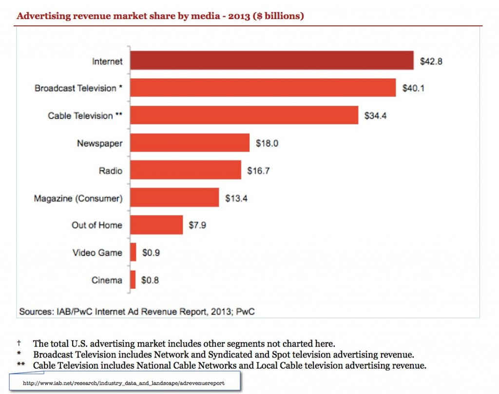 Advertising revenue 2013
