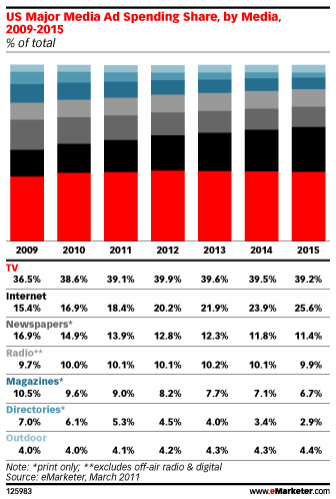 May2011_eMarketer_chart2