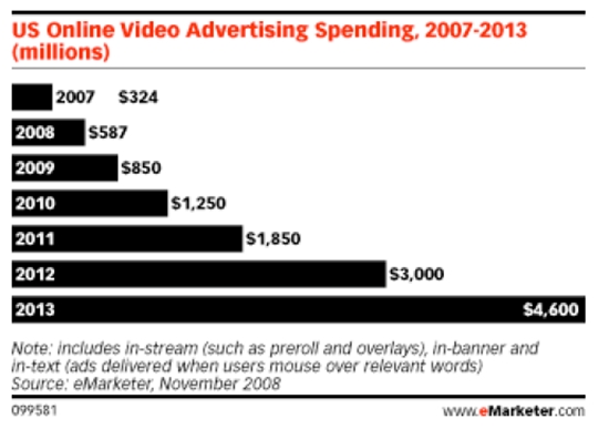 US-video-ad-spending