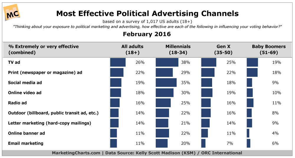 TV not dead Most-Effective-Political-Advertising-Channels-Feb2016